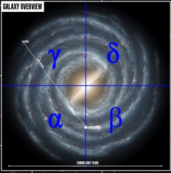 galaxy overview
