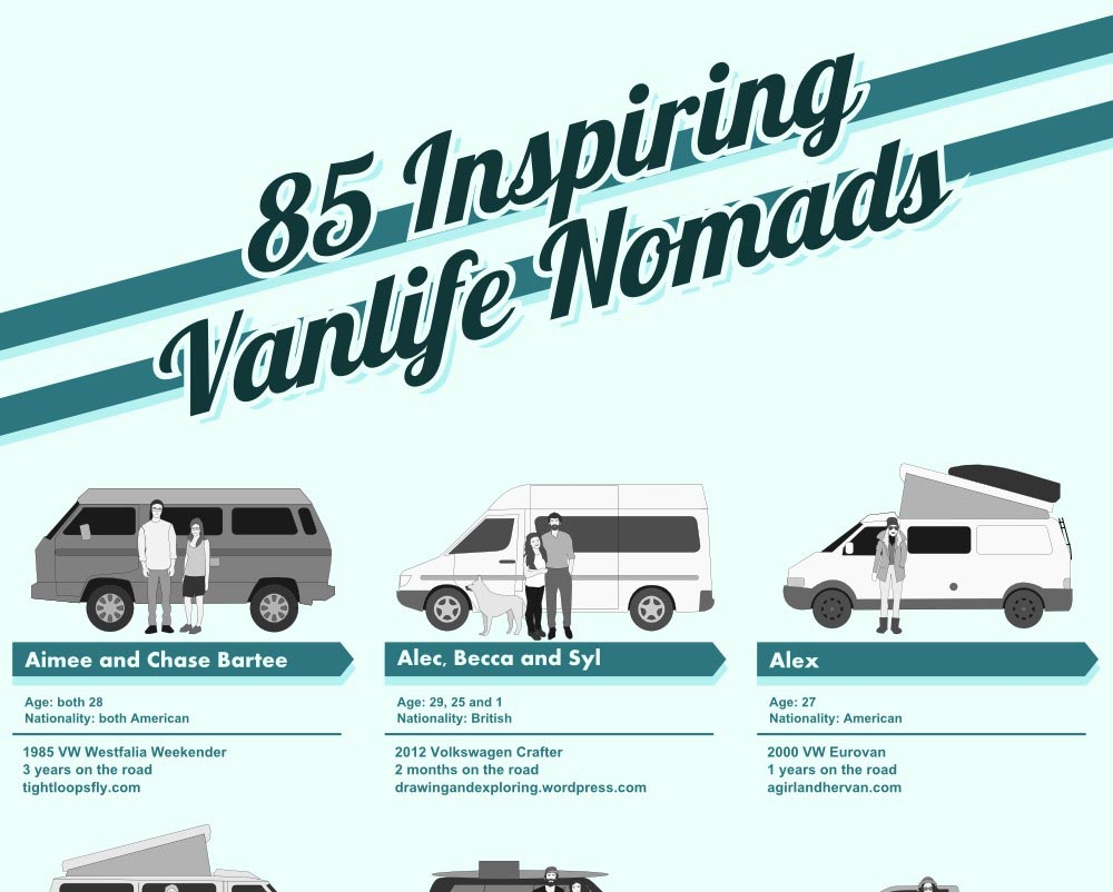Vanlife Graphic From MightyGoods