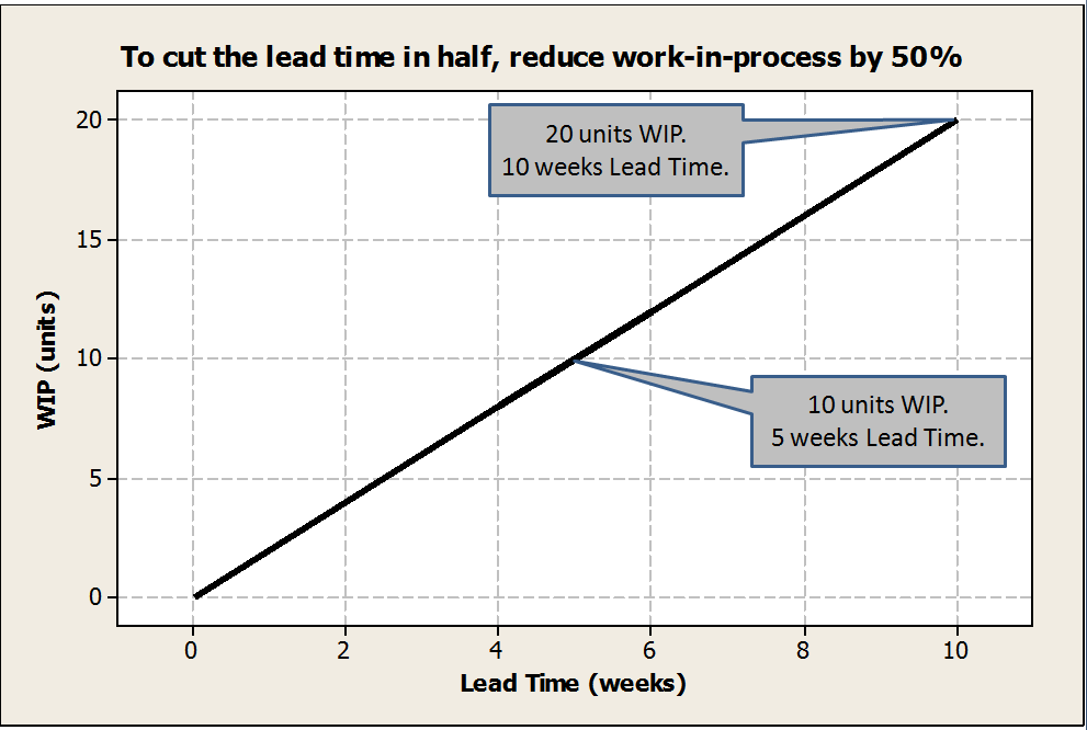 note on lead time The concept of lead time and lag time is very important in project scheduling network diagram as a project manager, you must know about the lead time and lag time in.