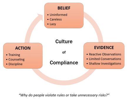 Confirmation bias - Compliance