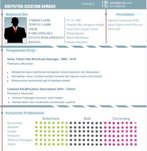 Contoh Resume Permohonan Kerja