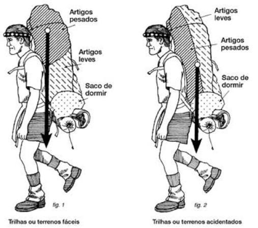 dicas de mala de viagem: como fazer a mala para um mês
