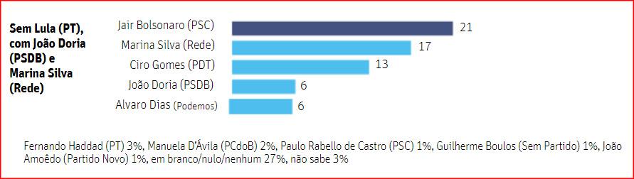 Alvaro Dias e o Datafolha
