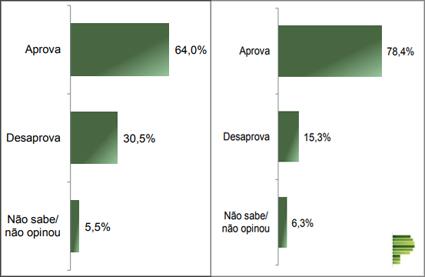 Paranaenses aprovam Bolsonaro e Ratinho