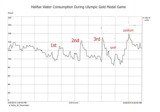 Halifax Water Flow-550