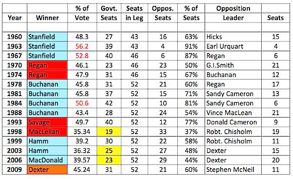 NS_Elxn_Majorities_1960-2009