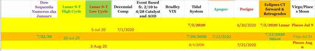 Volatility Report 7/14/20