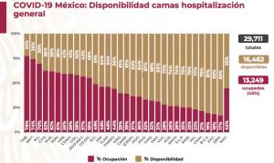 La entidad tiene el primer lugar nacional en ocupación de camas hospitalarias y menor disponibilidad.