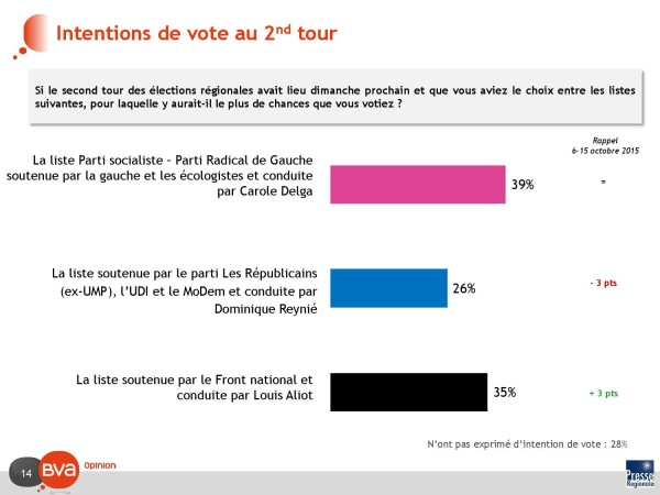 intentions de vote premier tour_000014