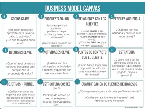 El modelo de negocio debe ser la primera fase de una buena estrategia de marketing