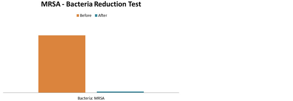 MRSA – Bacteria Reduction Test