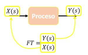 1. Concepto básico. Función de Transferencia