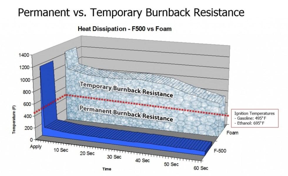 Burnback Resistance