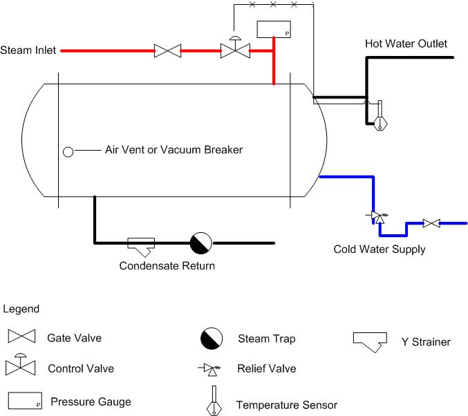 Hot water heat piping diagrams trusted wiring diagram proper heat exchanger piping controltrends electric hot water heater plumbing diagram hot water heat piping diagrams ccuart Images