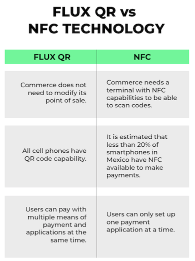 Flux qr vs NFX technology comparison