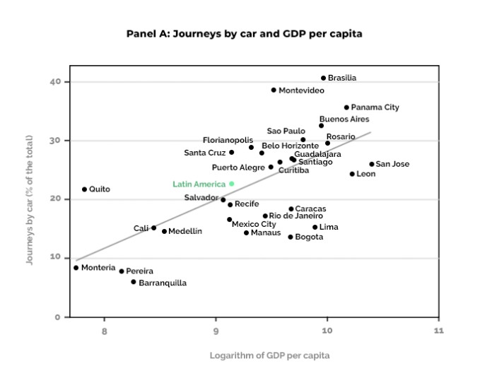 el cambiante panorama de la movilidad en américa latina