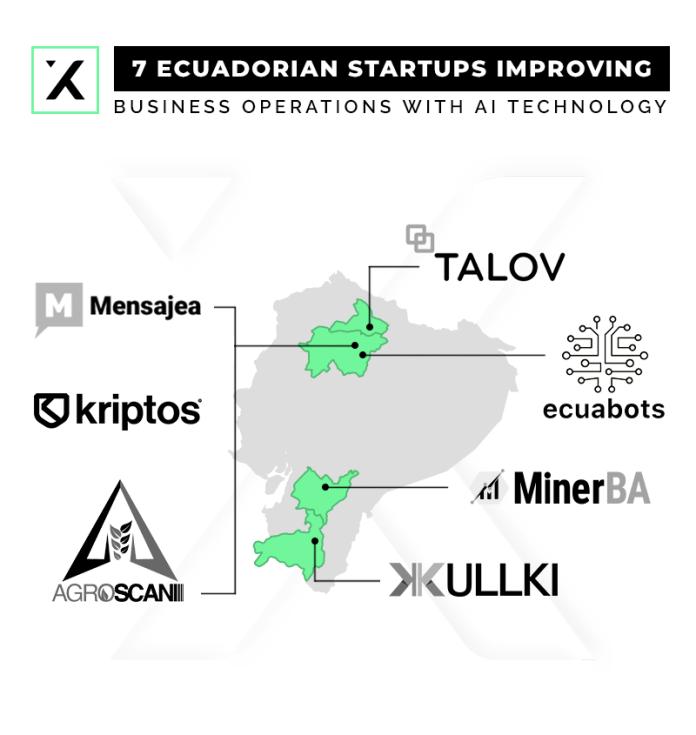 7 startups ecuatorianas mejorando las operaciones comerciales con tecnología de ia