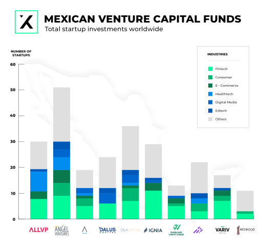 top 10 venture capital funds in mexico