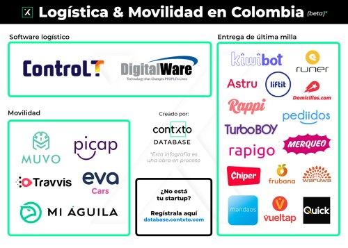 logística y movilidad en colombia (beta)