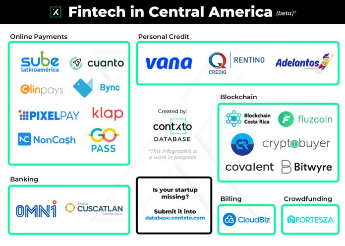 fintech from central america