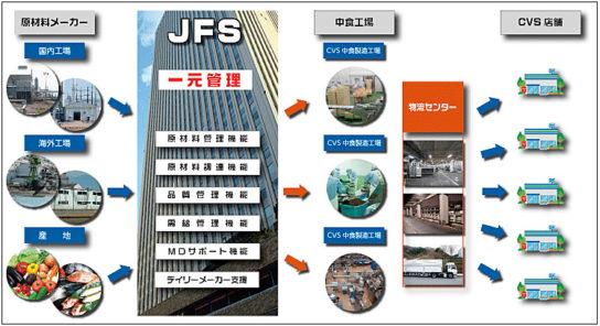 ファミリマート/中食強化で日本アクセスと連携、原材料調達を一元化