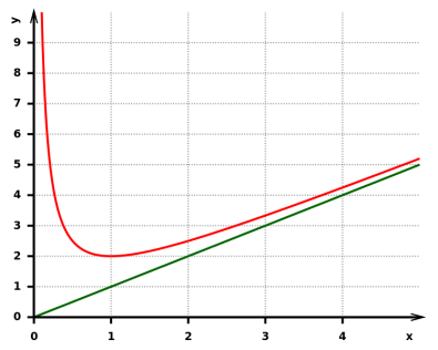 Asymptote-1-over-x-plus-x.svg