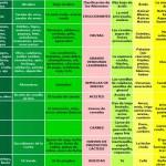 Tablas de alimentos ácidos y básicos