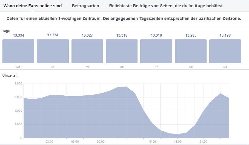 Statistik von Facebook
