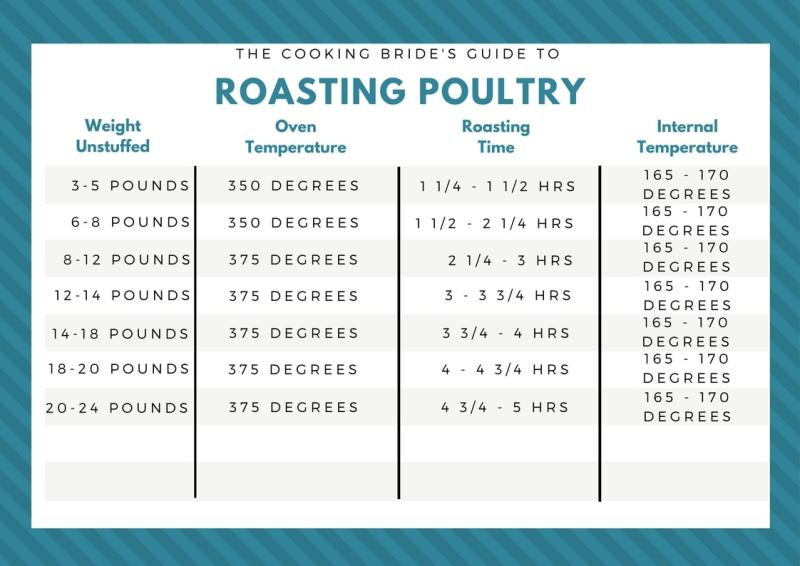 The Cooking Bride's Guide to Roasting Poultry