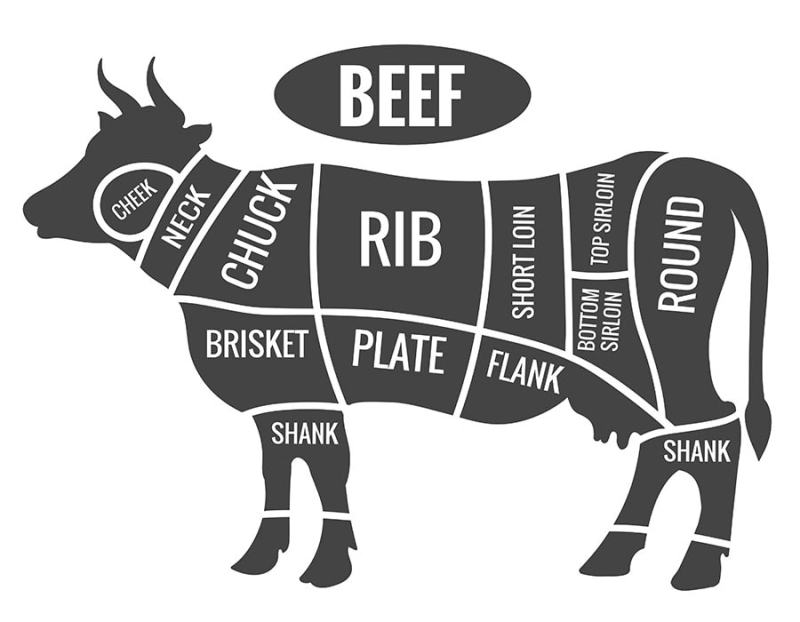 Cow butcher diagram.