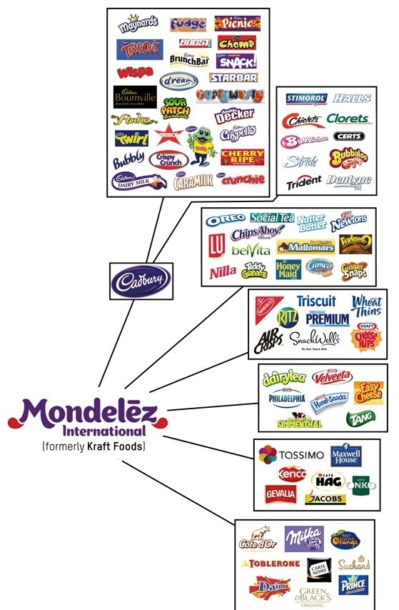 Mondelez International (Formerly Kraft Foods)