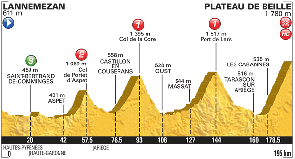 Tour-de-France-2015-Stage-12-profile.png