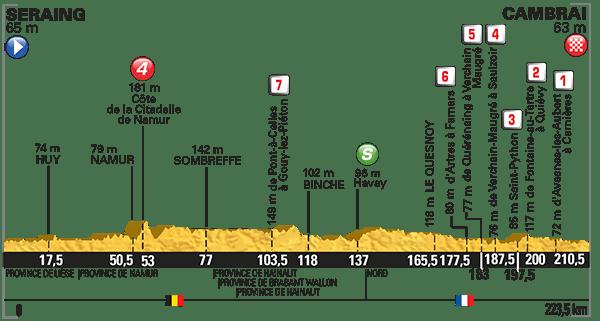 Tour-de-France-2015-Stage-4-profile.png