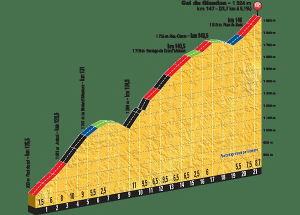Tour-de-France-2015-Stage-18-climbs-Col-du-Glandon