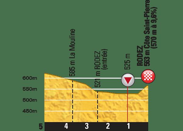 Tour-de-Fance-2015-Stage-13-last-km