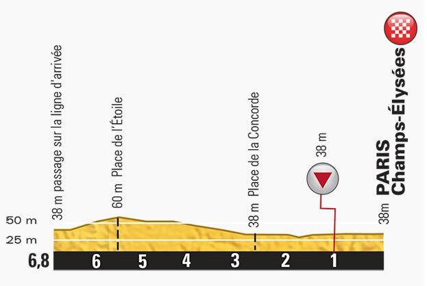 Tour-de-France-2015-Stage-21-last-km