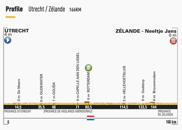 Tour-de-France-2015-Stage-2-profile.png