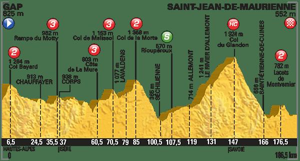 Tour-de-France-2015-Stage-18-profile.png
