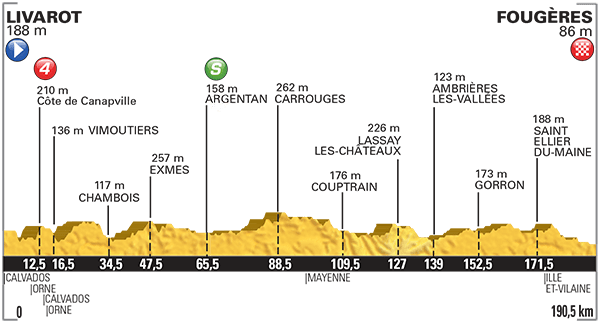 Tour-de-France-2015-Stage-7-profile.png