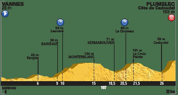 Tour-de-France-2015-Stage-9-profile.png