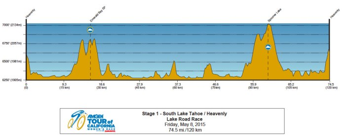 Amgen-Tour-of-California-Womens-2015-Stage-1-profile.jpg