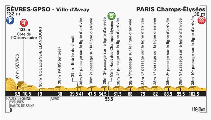 Tour-de-France-2015-Stage-21-profile