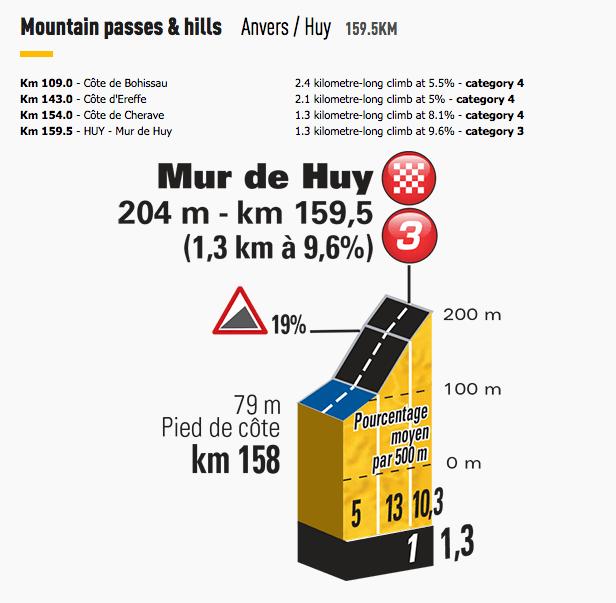 Tour-de-France-2015-Stage-3-Mur-de-Huy-climb.png