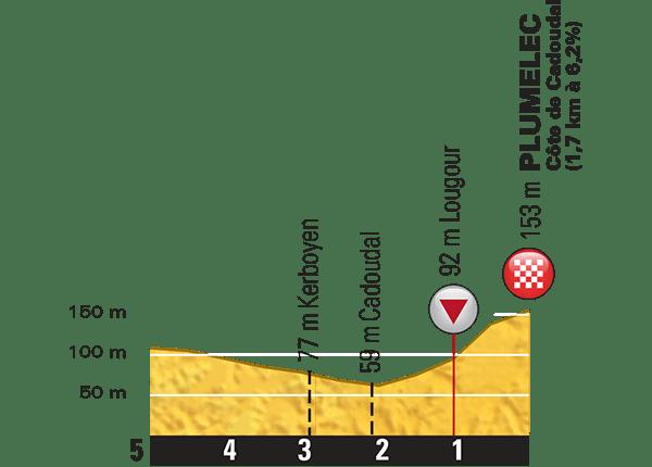 Tour-de-France-2015-Stage-9-last-km.png