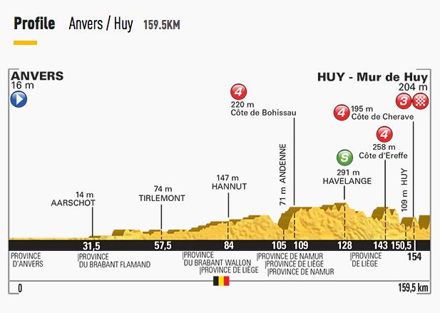 Tour-de-France-2015-Stage-3-profile.png