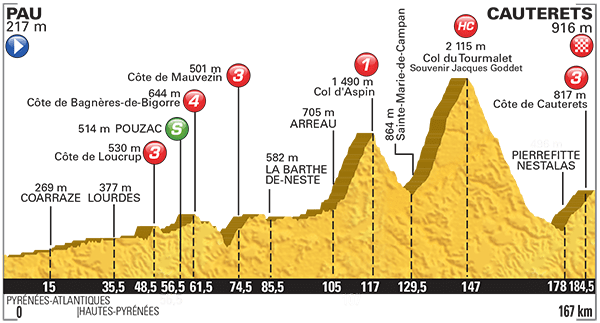 Tour-de-France-2015-Stage-11-profile.png
