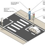 European Project Adapting Self-Driving Tech for the Blind and Visually Impaired