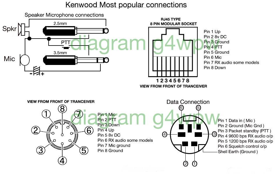 Most Popular Kenwood, Icom, Motorola Microphone Pinouts