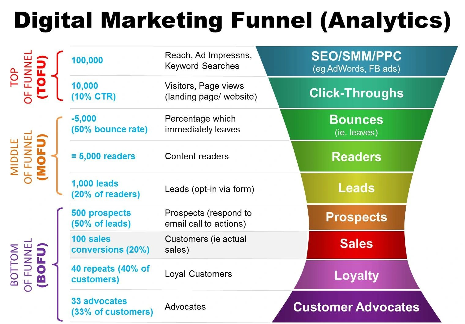 Digital Marketing Funnelytics Cooler Insights