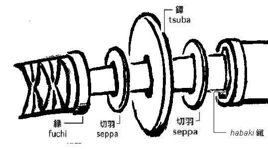 Partes de la montura de una katana.